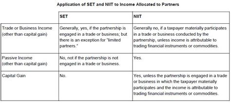 Self Employment Tax Code Section by Application Of The Self Employment Tax And 3 8 Net