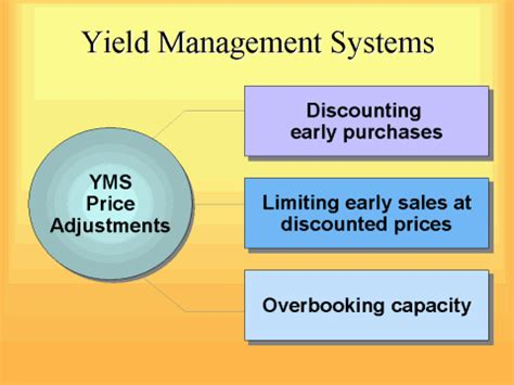 airasia yield management system yield management systems