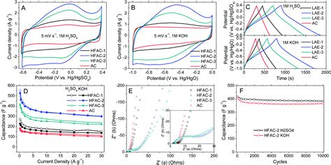 supercapacitors pseudocapacitance colossal pseudocapacitance in a high functionality high surface area carbon anode doubles the