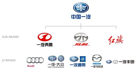 Auto Logo China by Car Logos And Names Www Pixshark Images