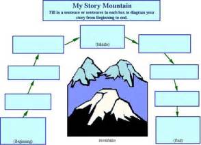 story mountain template 404 not found