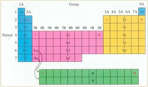 Energy Levels On Periodic Table by Orbitals Chemistrysaabgithinji