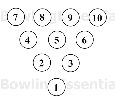bowling diagram bowling pin diagram with numbers wiring diagram manual