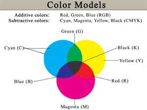 models of color rgb cmyk