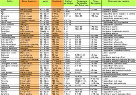 En El Calendario Calendario De Cultivo De Huertoplus Huertoplus