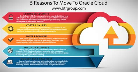 reasons to move to oracle cloud btrgroup