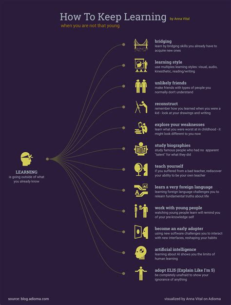 How To Stay At A Company Free Mba by How To Keep Learning Infographic E Learning Infographics