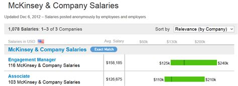 Duke Mem And Mba Post Graduate Salary by Consulting Salary How Much Money Do Consultants Make