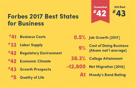 Forbes Top Mba Programs 2017 by Forbes Costs Regulations Fiscal Health Cloud State S