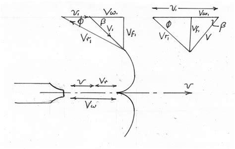 velocity diagram of pelton turbine turbines machines fluid mechanics engineering