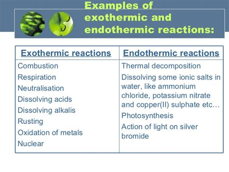 exle of endothermic reaction energy changes