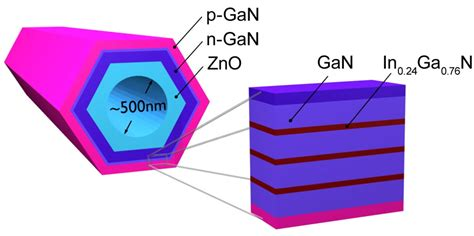 light emitting diodes x rays x excited optical imaging of nanosized light emitting diodes