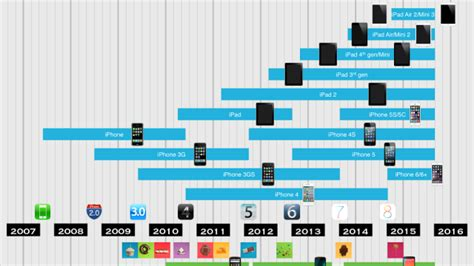 home design software lifehacker best home design software lifehacker 28 images this chart shows how ios and nexus devices