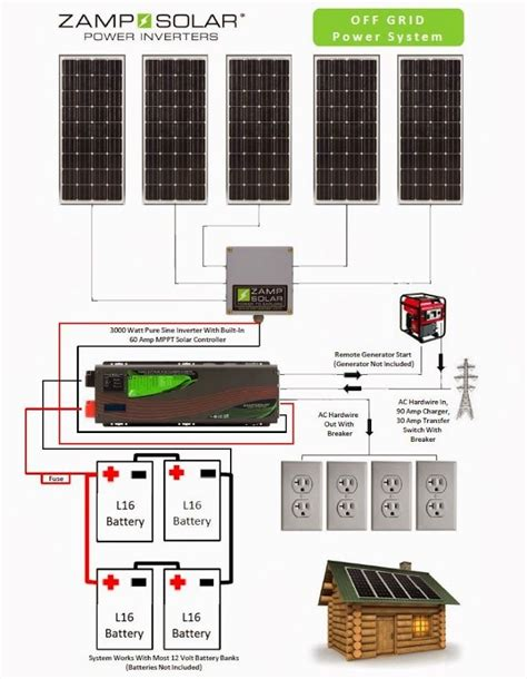 17 best images about off grid on pinterest earth day 17 best images about off the grid on pinterest cable