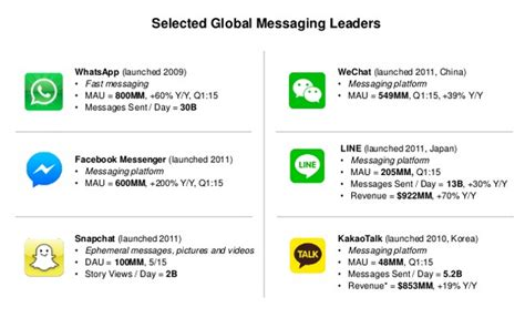 mobile messaging apps are mobile messaging apps overtaking text messaging not