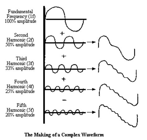 Synthesis Weave opinions on synthesizer