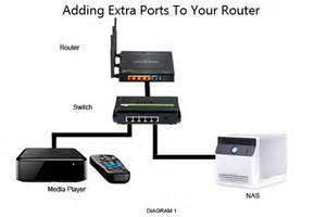 how to add more ports to your router