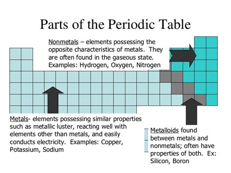 sections of the periodic table periodic table