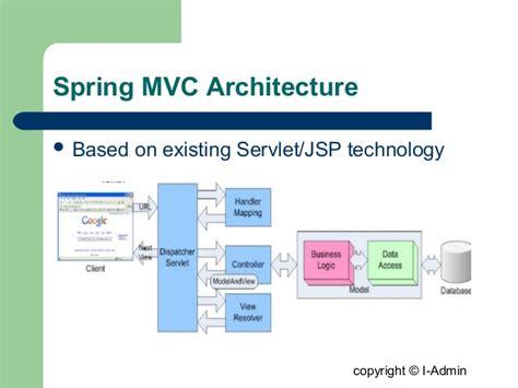 spring mvc framework spring mvc 3 0 framework