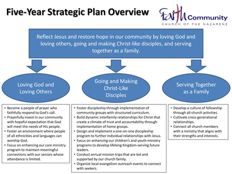 five year strategic plan charles 28 images five year