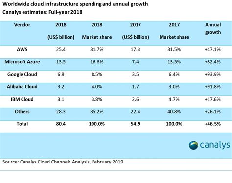 canalys newsroom cloud market share    full year