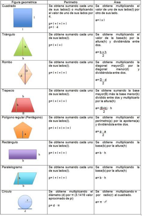 figuras geometricas formulas de area y perimetro area y perimetro de figuras geometricas formulas imagui