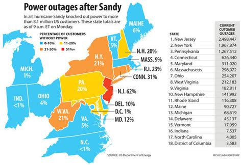 power outage map usa hurricane toll pushing towards 40 millions