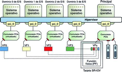 imagenes virtuales fisica uso de funciones virtuales sr iov pcie gu 237 a de