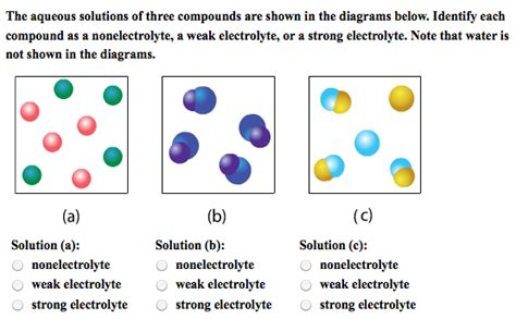 electrolyte diagram solved the aqueous solutions of three compounds are shown