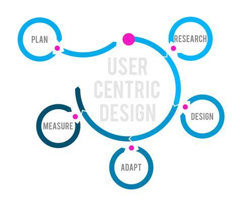 design process adalah user centered design i mobomo