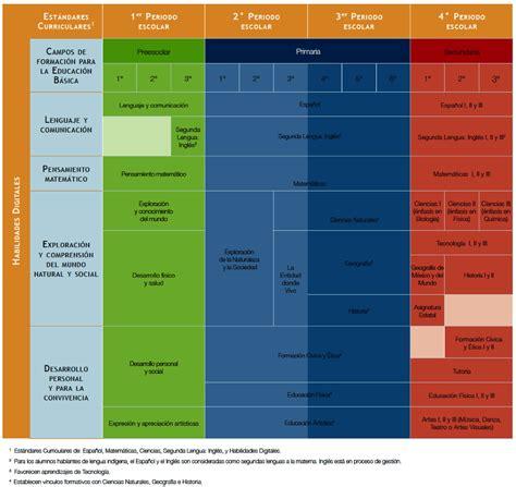 plan curricular de primaria mapa curricular de educaci 243 n b 225 sica del plan de estudios