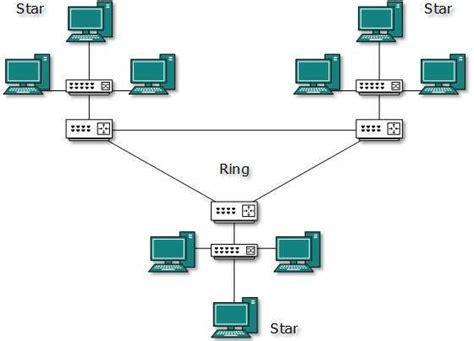 hybrid layout definition hybrid topology diagram hybrid free engine image for