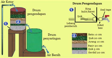 cara membuat filter air kuning teknik penyaringan air sederhana