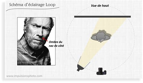 Eclairage De Studio Photo by Les 4 Sch 233 D 233 Clairage De Base Pour Portrait Butterfly