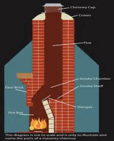 ash away chimney service your chimney like a