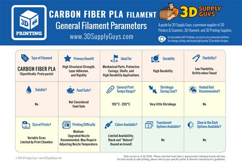 3d Printer Heated Bed Guide For Functional 3d Filaments Like Carbon Fiber