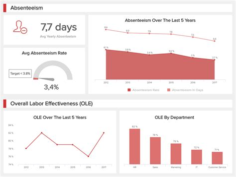 human resources dashboard template explore great human resources dashboard exles templates