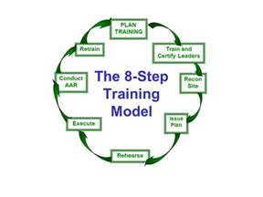 8 step training model managing a precious resource ppt