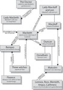 Character Analysis Of Macbeth Essay by Macbeth Character Map Cliffsnotes