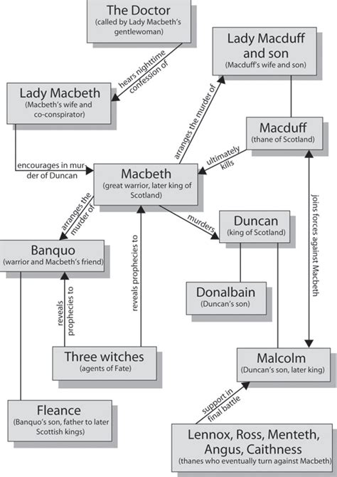 macbeth themes graphic organizer macbeth character map cliffsnotes