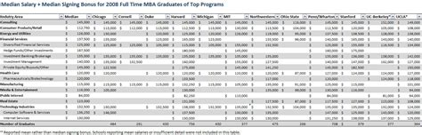 Cpa Mba Salary Philippines by Business Administration Phd In Business Administration Salary