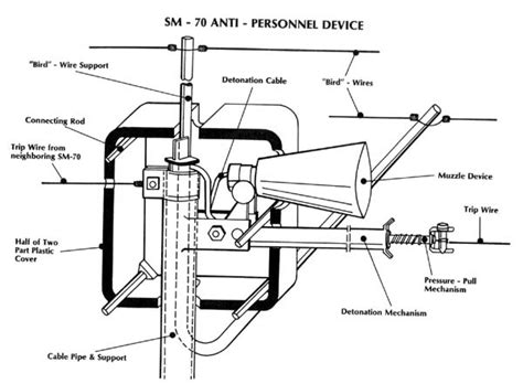 file us army schematic drawing east german sm 70