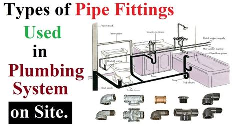 What Type Of Plumbing Do I by Common Types Of Pipes In A Plumbing Systems Architecture
