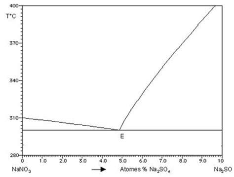 variance diagramme binaire solide liquide l 233 tat solide p 233 riodique les diff 233 rents types de