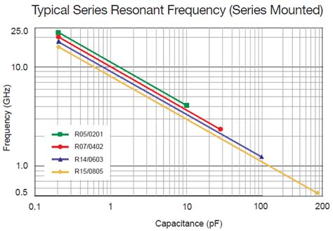 inductor self resonance frequency what is the self resonant frequency of an inductor 28 images power supplies begin the
