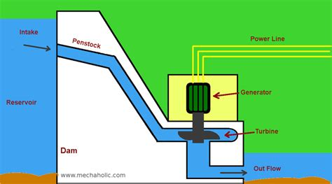 schematic layout of hydroelectric power plant hydro power plant working and diagram mechxplain