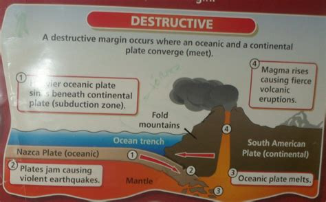constructive plate margin diagram gcse restless earth paper 1 physical geog21stc