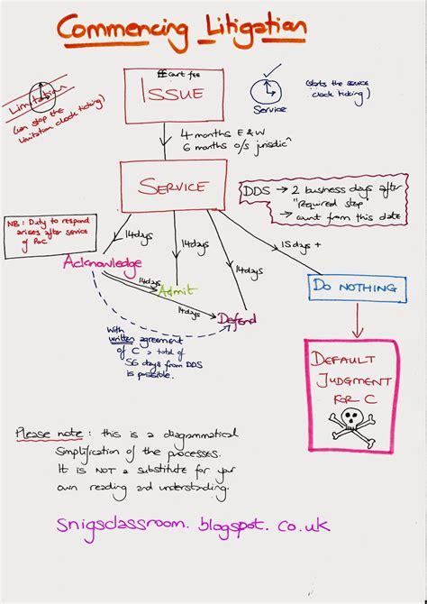 civil litigation flowchart snig s classroom go with the flow flowcharts