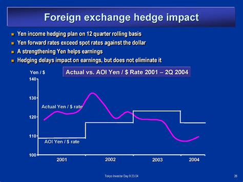 Negative Foreign Currency Impact Mba by Logo