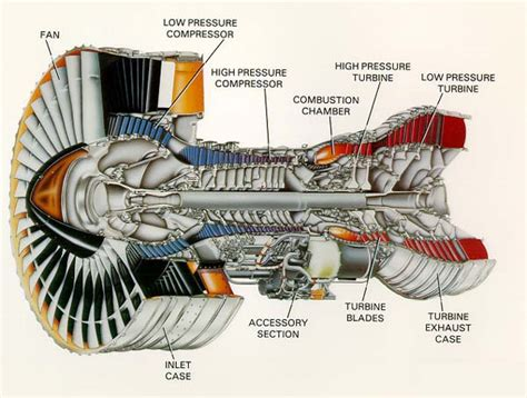 Jet Engine Cross Section by Ge 90 Jet Engine Ge Free Engine Image For User Manual